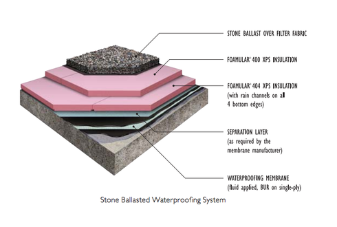 Stone Ballasted Waterproofing System