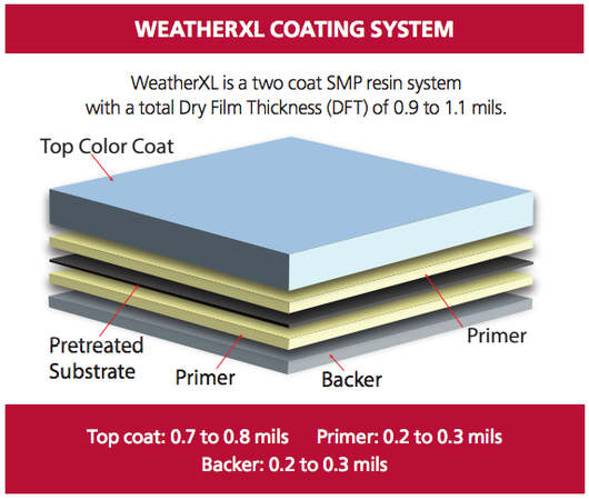 Coatings Weatherxl Exterior Metal Coating From Valspar