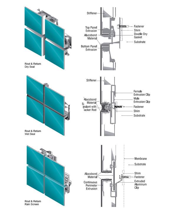 متریال مدرن:ALUCOBOND (مواد کامپوزیت آلومینیومی)