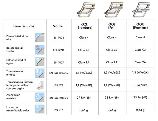 Tabla especificaciones técnicas ventanas para techo inclinado VELUX - Modelos de apertura superior