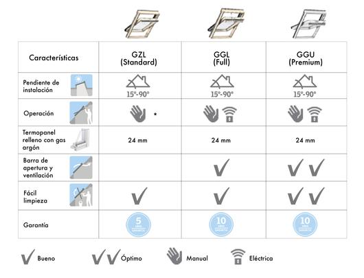Tabla ventanas para techo inclinado VELUX - Modelos de apertura superior