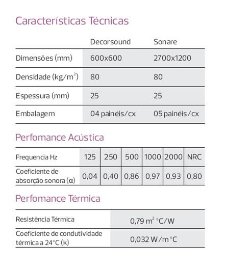 Especificações Técnicas Painéis absorventes sonoros Sonare & Decorsound - Isover