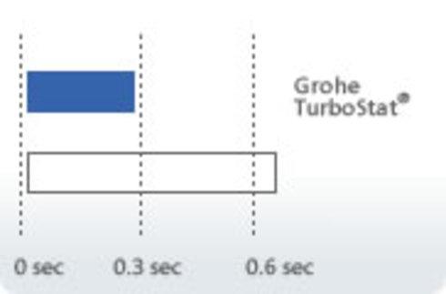 4. Grohe Turbostat 3