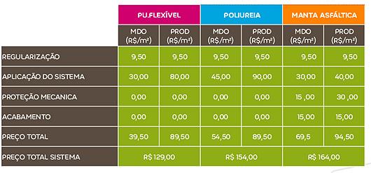 Comparativo financeiro - Impermeabilizante - Sistema PU Flexível - Weber Quartzolit | Saint-Gobain