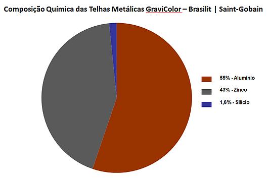 Composição Telhas Metálicas GraviColor - Brasilit | Saint-Gobain