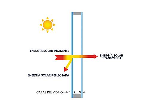 Gráfico de Vidrio DVH de Control Solar