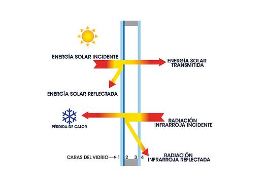 Gráfico de Vidrio DVH de Control Solar Selectivo Bajo Emisivo LOW-E