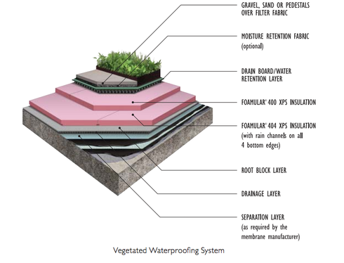 Insulation fiber foamular xps from owens corning for Types of drainage system pdf
