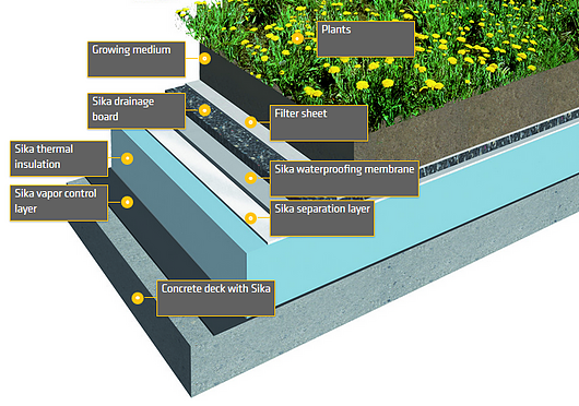 Sika Green Roof System