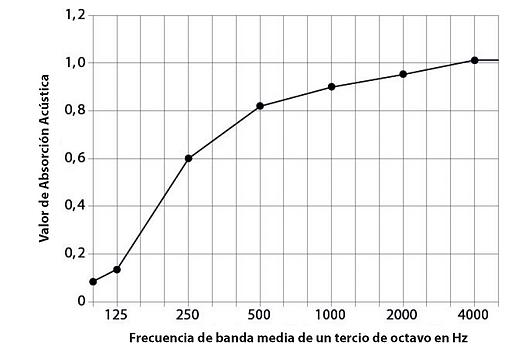 Valor de absorción acústica