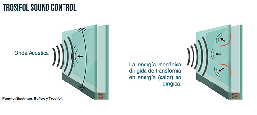 Trosifol® Sound Control