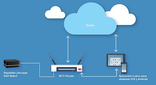Aplicação Controle inteligente para automação residencial RA2 Selec | Lutron Brasil