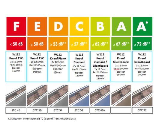 Clasificacion Internacional STC ( Sound Transmission Class)