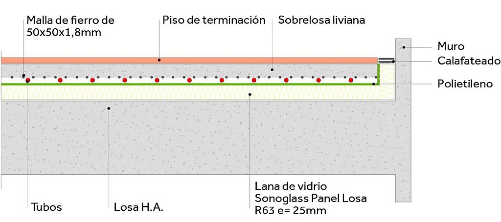Aislación acústica para losa - SonoGlass
