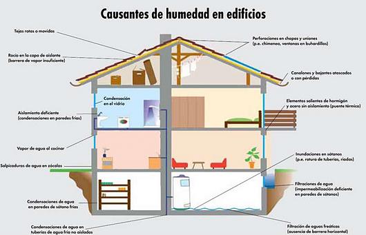 Causantes de humedad en edificios