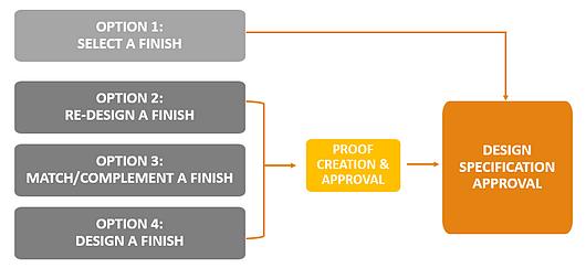 Pure + Freeform | Custom Design Options