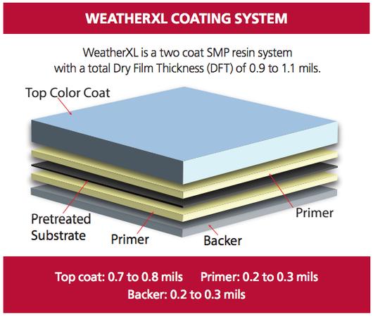 Coatings Weatherxl Exterior Metal Coating From Valspar