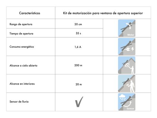 Tabla especificaciones técnicas kit de motorización para ventana de apertura superior VELUX.