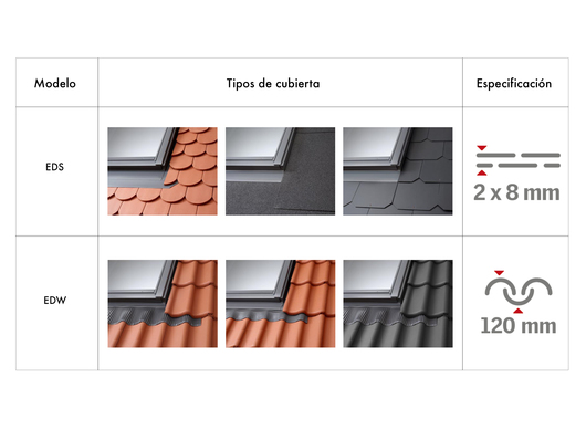 Tipos de cubiertas compatibles con modelo cerco exterior para ventanas de techo inclinado VELUX