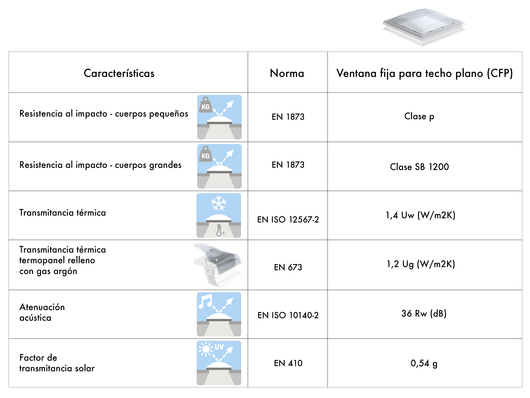 Tabla especificaciones técnicas ventana fija para techo plano VELUX