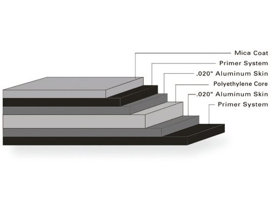 ALPOLIC Aluminum Composites - Surface Composition.