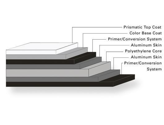 Alpolic Prismatic Aluminum Composite - Surface Treatement.