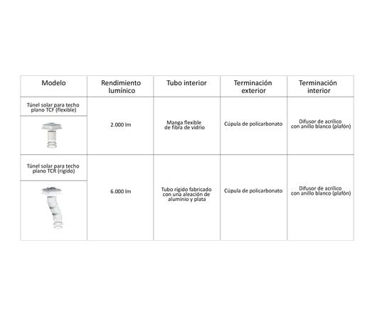 Tabla de aplicaciones y materiales de túneles solares para techo plano VELUX