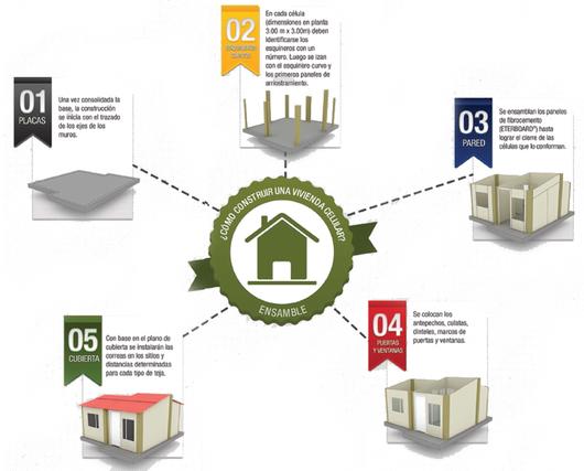 Proceso de montaje de vivienda realizada con el sistema celular en base a paneles de fibrocemento - Eternit