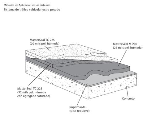 Membrana Impermeabilizante Masterseal 174 Traffic 2010 De Basf