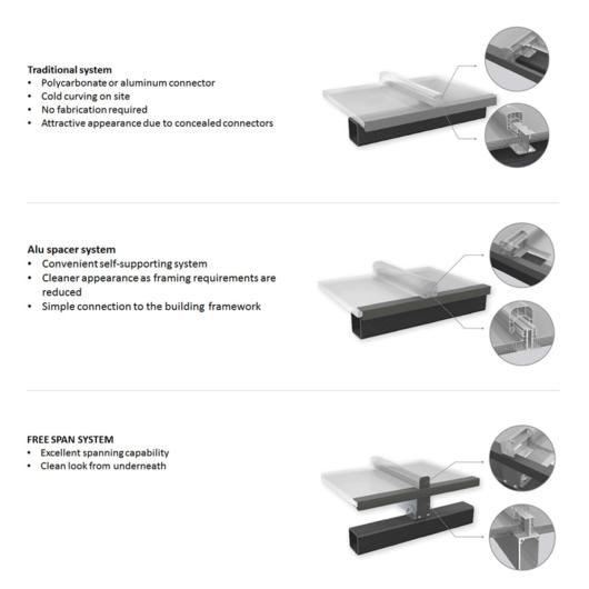 Roofing System Danpal® from Danpal