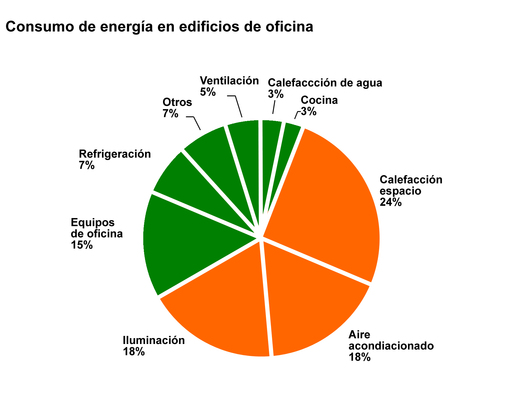 Esquema consumo de energía en edificios corporativos