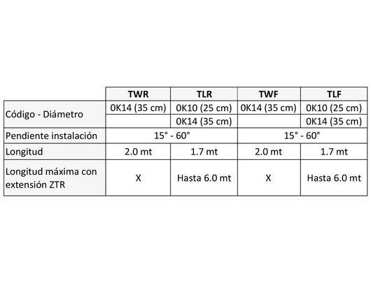 Túnel Solar para Techo Inclinado VELUX - Modelos TWR, TWF, TLR y TLF
