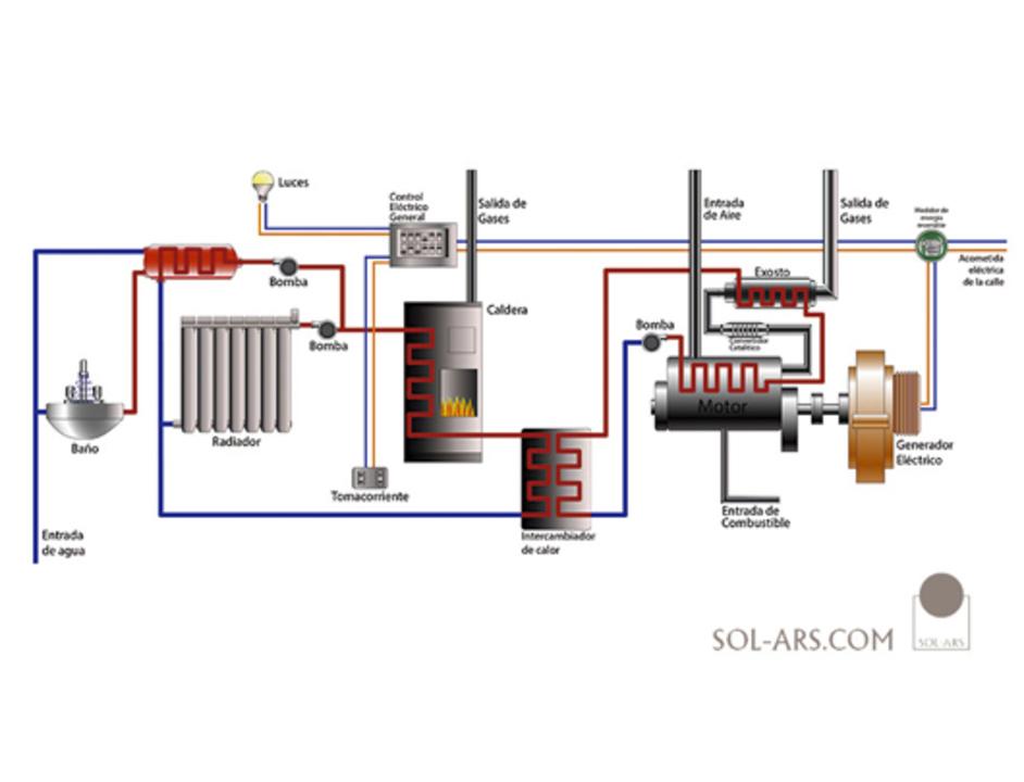 Sistemas de Producción Eléctrica con Sistemas de Cogeneración