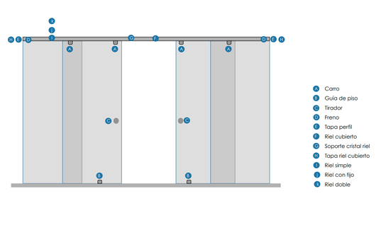 Puerta Corredera TC de Glasstech - Componentes