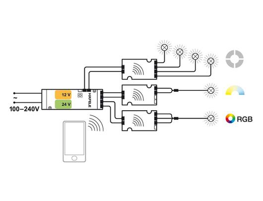 Sistema de domótica BLE BOX - Esquema de conexión